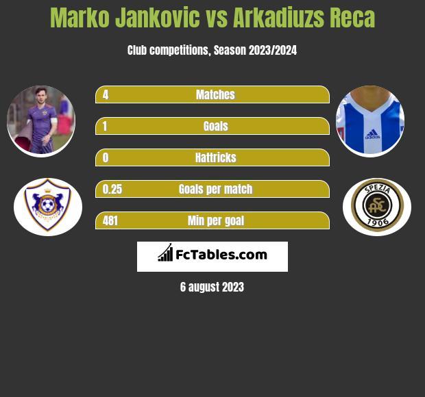 Marko Jankovic vs Arkadiuzs Reca infographic