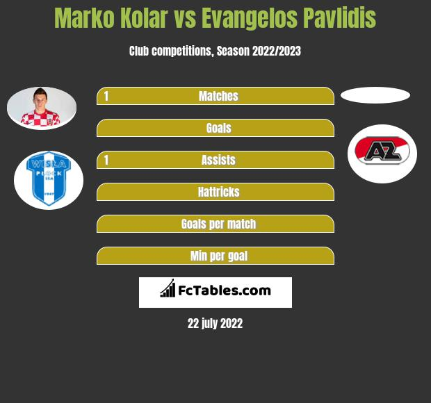 Marko Kolar vs Evangelos Pavlidis h2h player stats