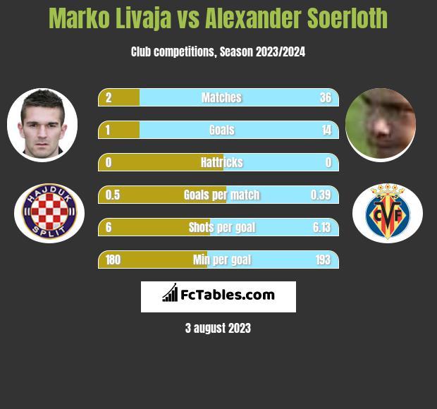 Marko Livaja vs Alexander Soerloth infographic