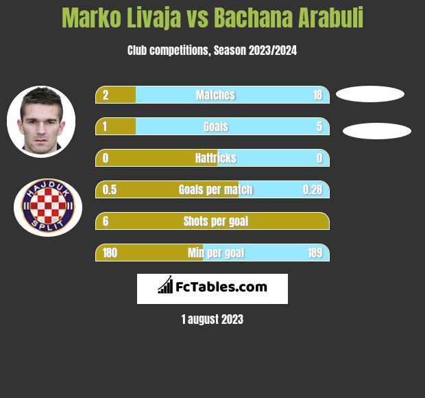 Marko Livaja vs Bachana Arabuli infographic