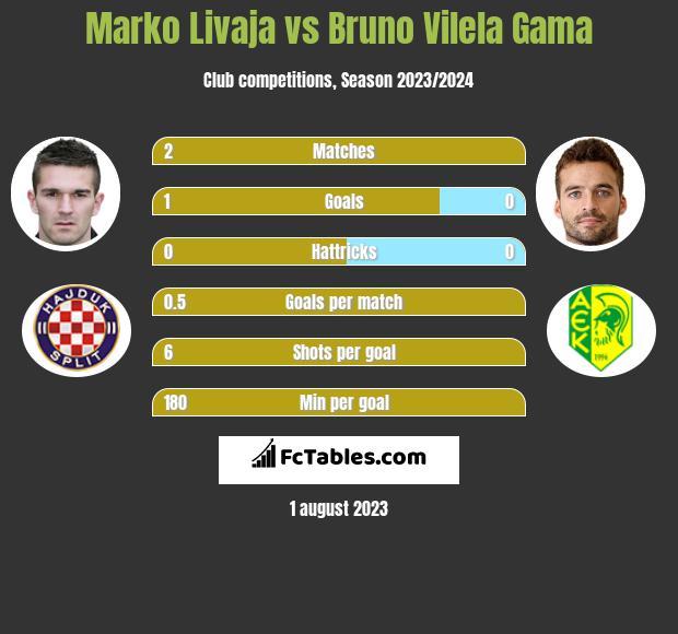 Marko Livaja vs Bruno Vilela Gama infographic