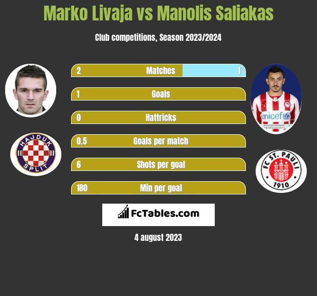 Marko Livaja vs Manolis Saliakas h2h player stats