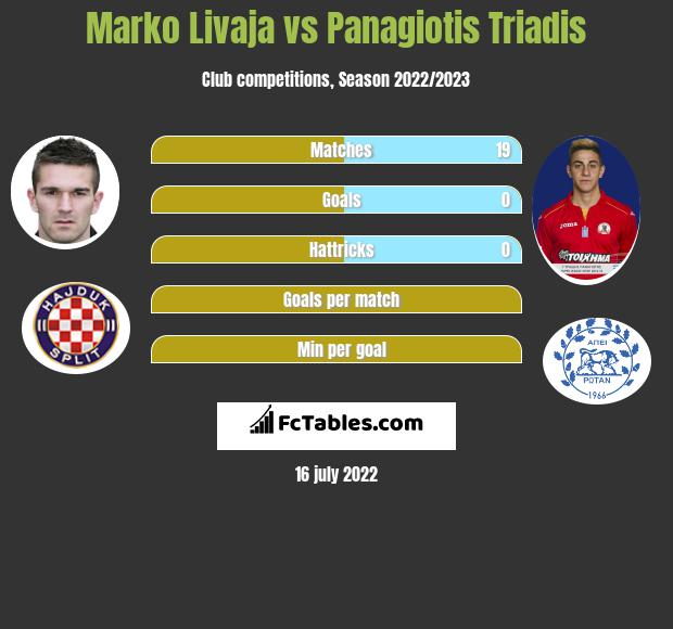 Marko Livaja vs Panagiotis Triadis infographic