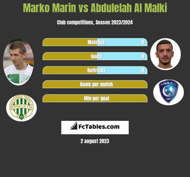 Marko Marin vs Abdulelah Al Malki infographic