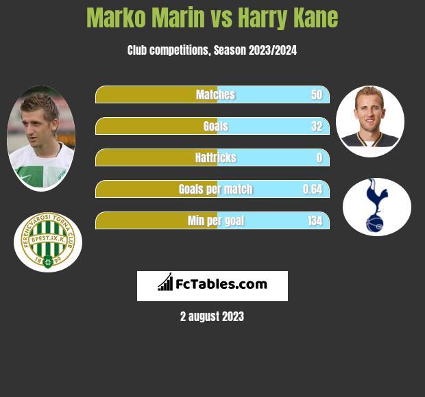 Marko Marin vs Harry Kane infographic