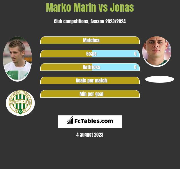 Marko Marin vs Jonas infographic