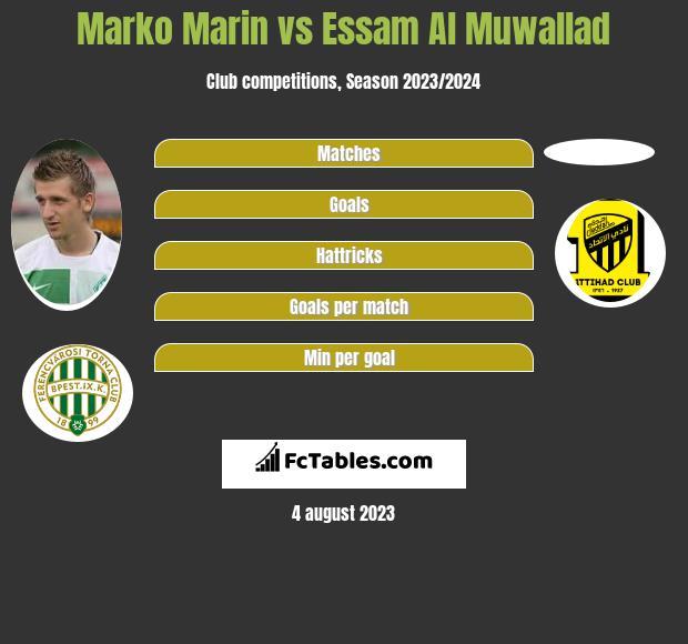 Marko Marin vs Essam Al Muwallad infographic