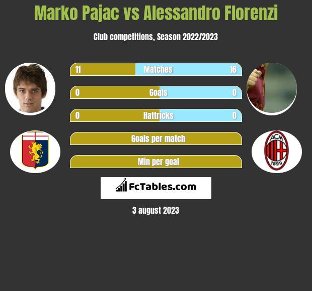 Marko Pajac vs Alessandro Florenzi infographic
