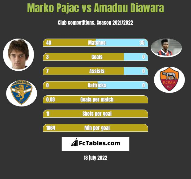 Marko Pajac vs Amadou Diawara infographic