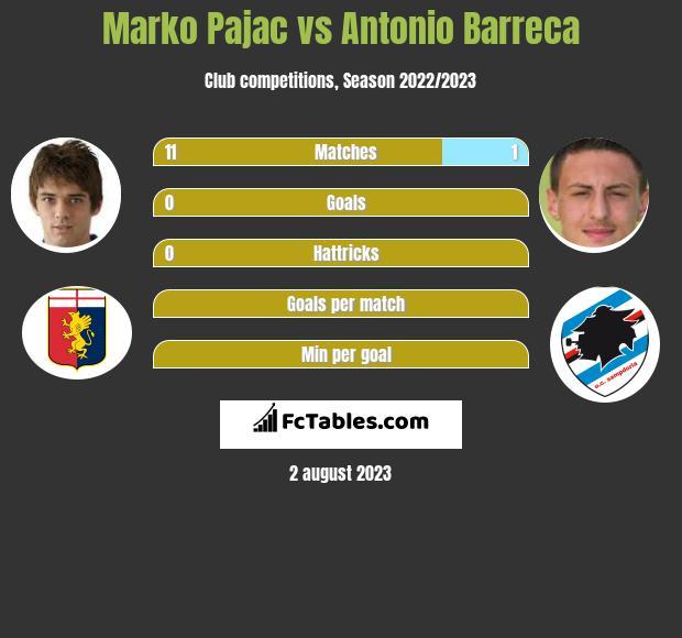 Marko Pajac vs Antonio Barreca infographic