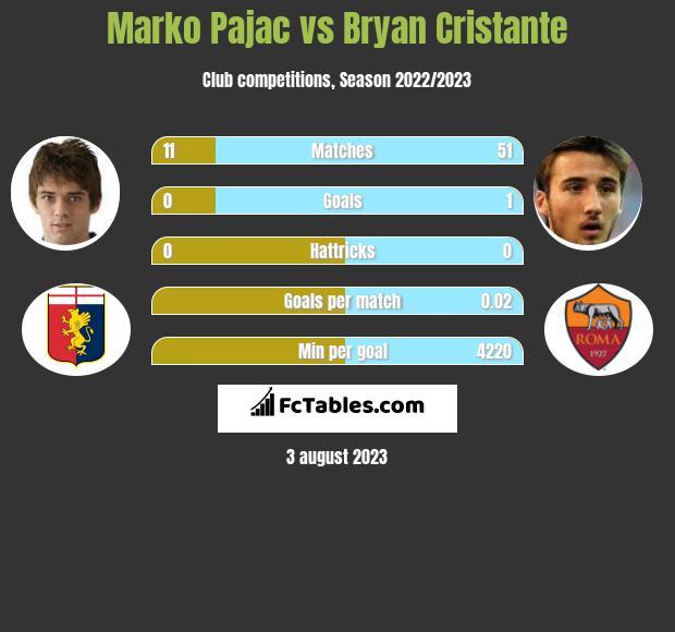 Marko Pajac vs Bryan Cristante infographic