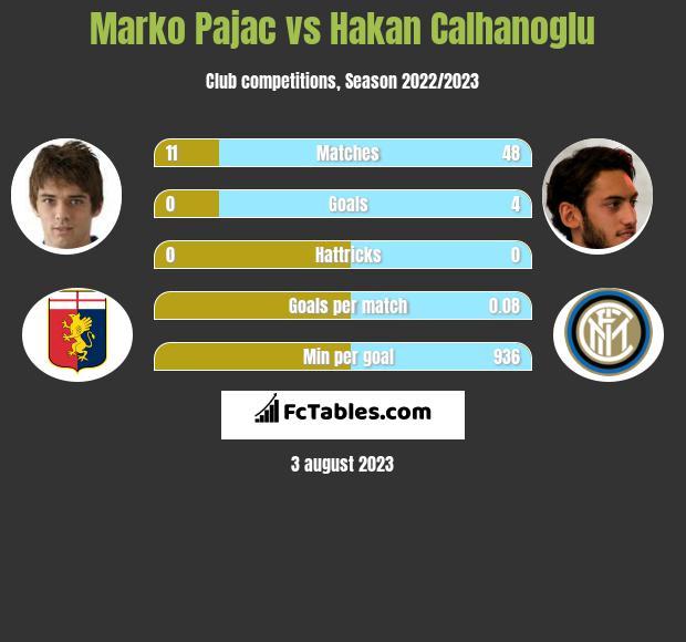 Marko Pajac vs Hakan Calhanoglu infographic