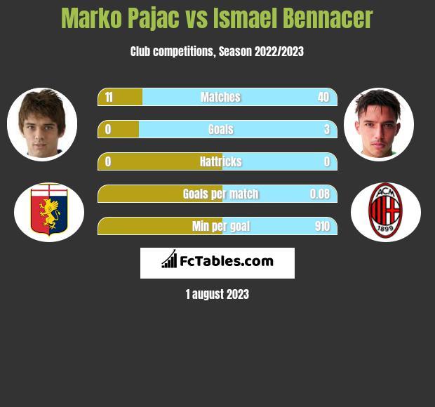 Marko Pajac vs Ismael Bennacer infographic