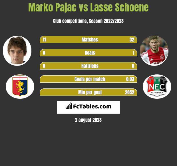 Marko Pajac vs Lasse Schoene infographic