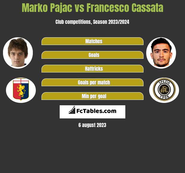 Marko Pajac vs Francesco Cassata infographic