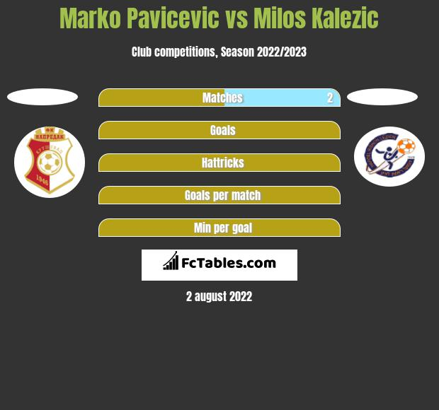 Marko Pavicevic vs Milos Kalezic h2h player stats