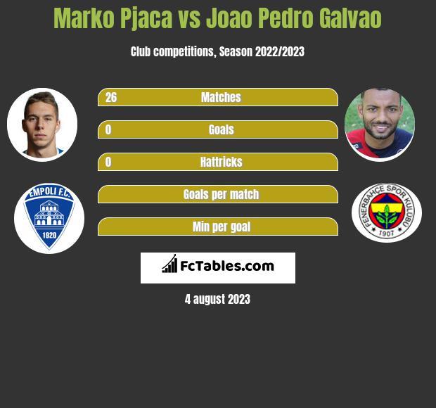 Marko Pjaca vs Joao Pedro Galvao infographic