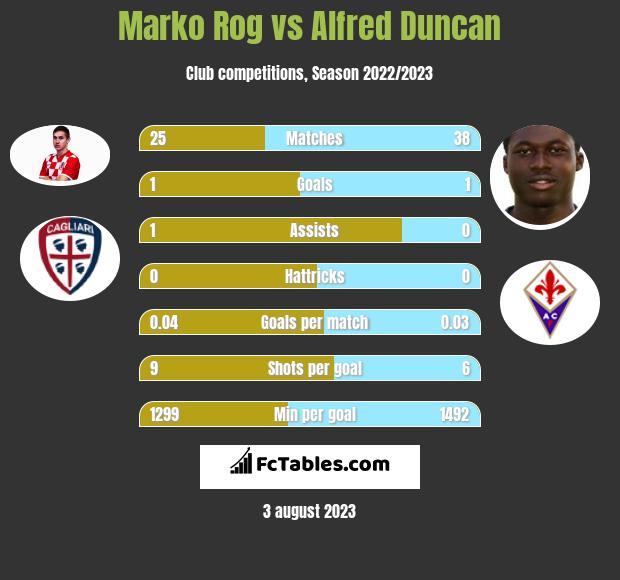 Marko Rog vs Alfred Duncan infographic
