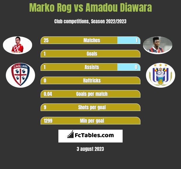 Marko Rog vs Amadou Diawara infographic