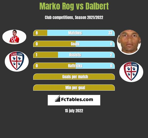 Marko Rog vs Dalbert infographic