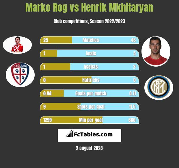 Marko Rog vs Henrik Mkhitaryan infographic