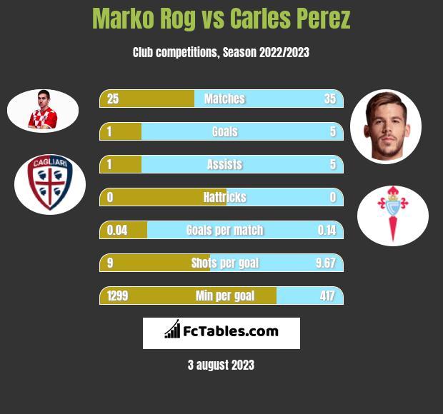 Marko Rog vs Carles Perez infographic