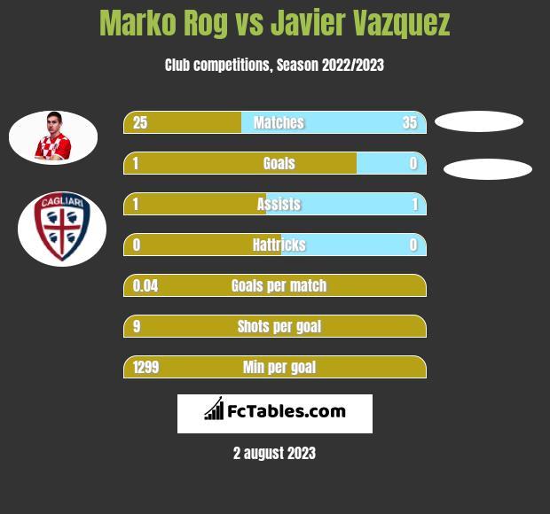 Marko Rog vs Javier Vazquez infographic