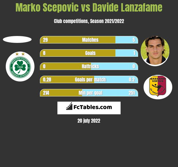 Marko Scepovic vs Davide Lanzafame h2h player stats