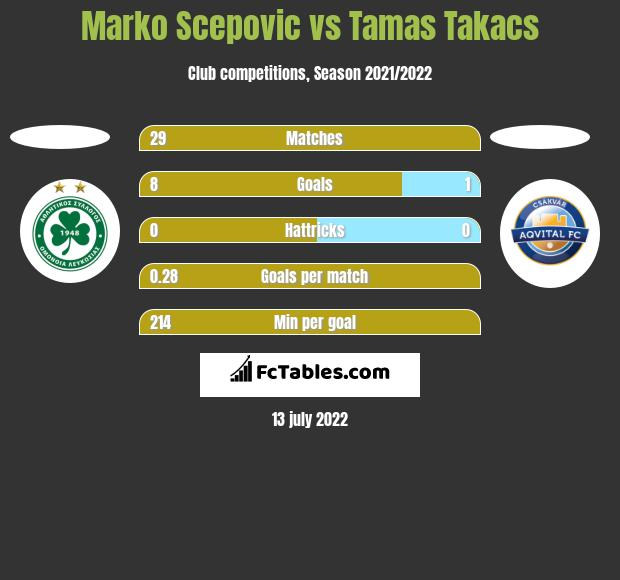 Marko Scepovic vs Tamas Takacs h2h player stats