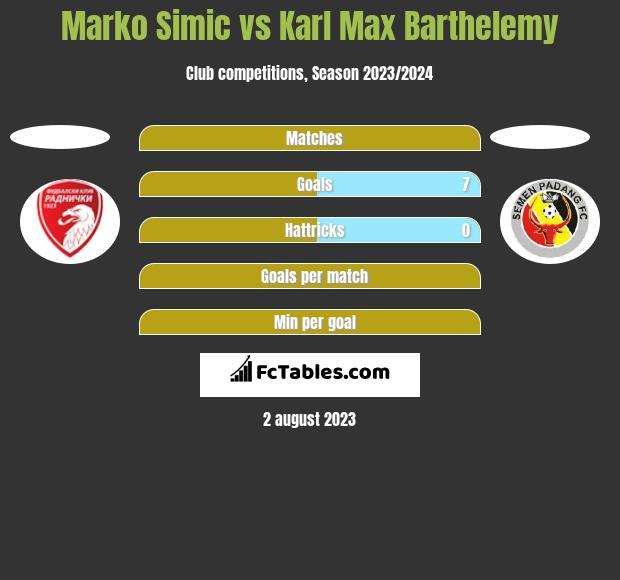 Marko Simic vs Karl Max Barthelemy h2h player stats