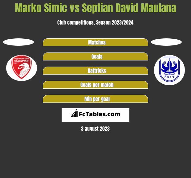 Marko Simic vs Septian David Maulana h2h player stats