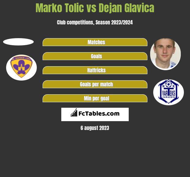 Marko Tolic vs Dejan Glavica h2h player stats