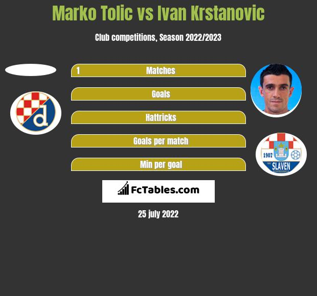 Marko Tolic vs Ivan Krstanovic h2h player stats