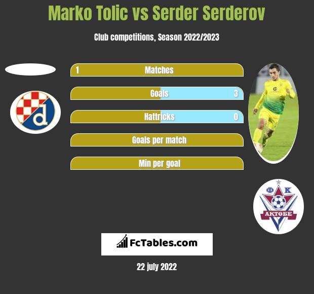 Marko Tolic vs Serder Serderov h2h player stats