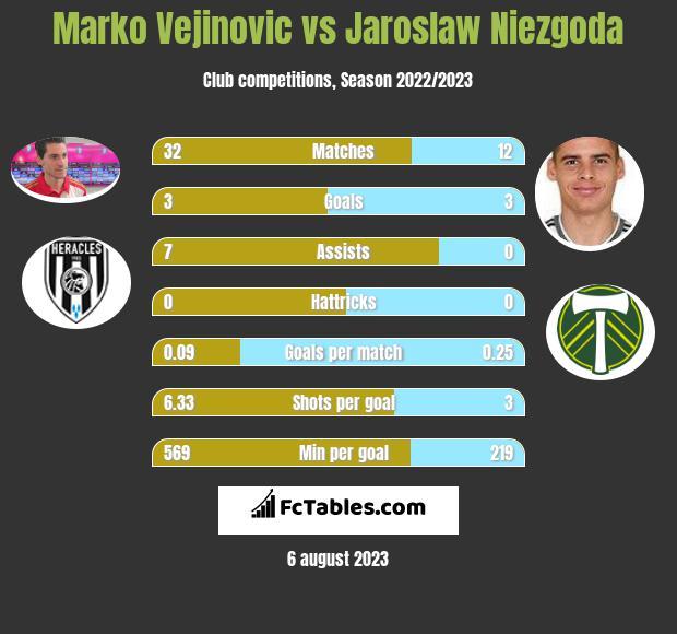Marko Vejinovic vs Jaroslaw Niezgoda h2h player stats