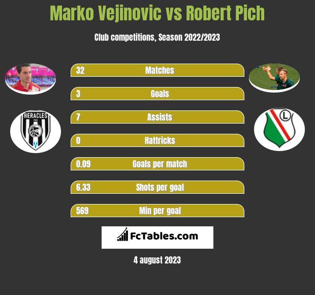 Marko Vejinovic vs Robert Pich h2h player stats