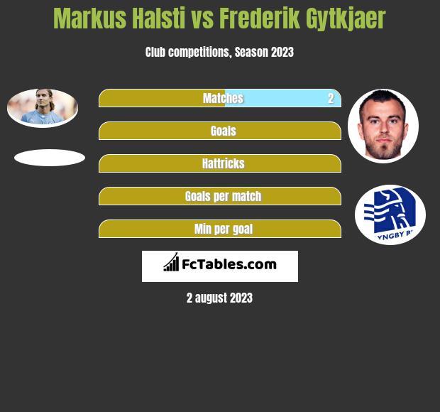 Markus Halsti vs Frederik Gytkjaer h2h player stats