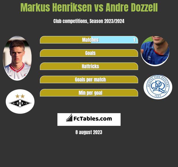 Markus Henriksen vs Andre Dozzell infographic