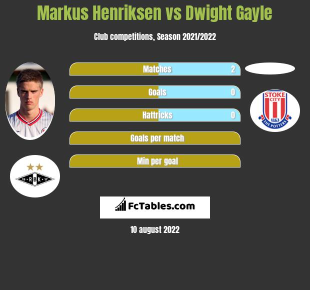 Markus Henriksen infographic statistics for West Bromwich Albion
