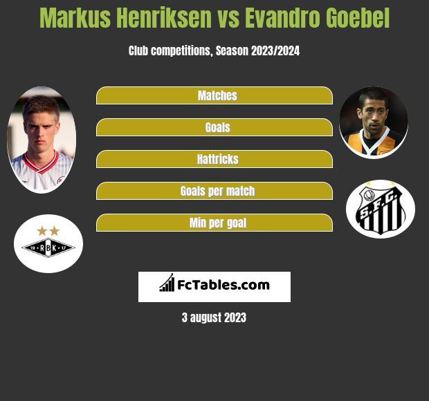 Markus Henriksen vs Evandro Goebel infographic