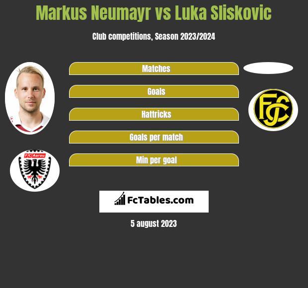 Markus Neumayr vs Luka Sliskovic h2h player stats
