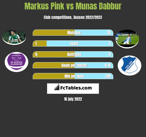 Markus Pink vs Munas Dabbur h2h player stats