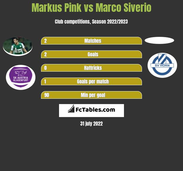 Markus Pink vs Marco Siverio h2h player stats