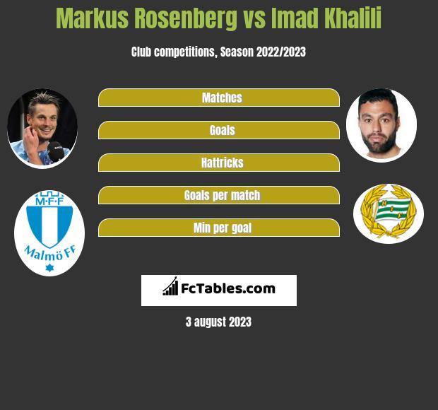Markus Rosenberg vs Imad Khalili infographic