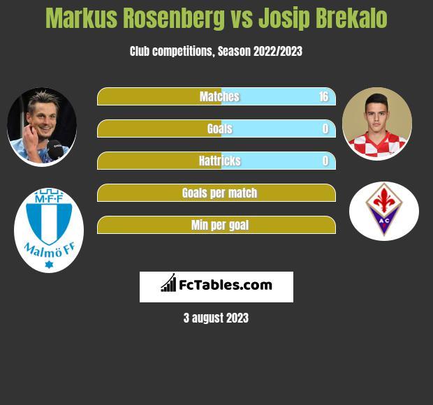 Markus Rosenberg vs Josip Brekalo h2h player stats