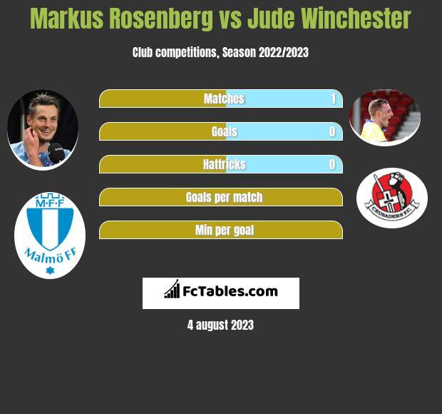 Markus Rosenberg vs Jude Winchester h2h player stats