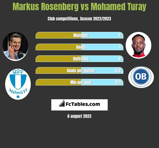 Markus Rosenberg vs Mohamed Turay h2h player stats