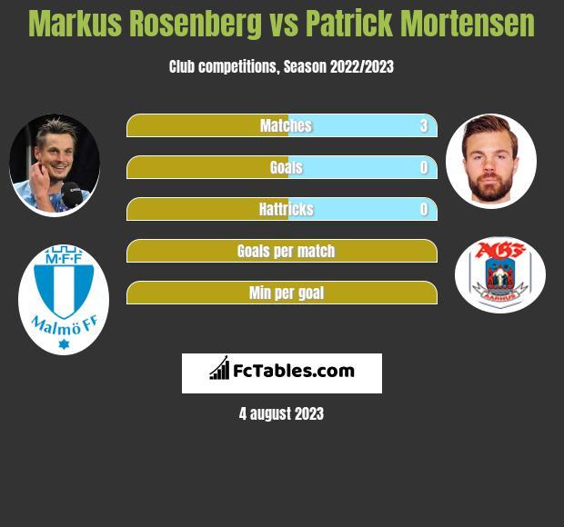 Markus Rosenberg vs Patrick Mortensen h2h player stats