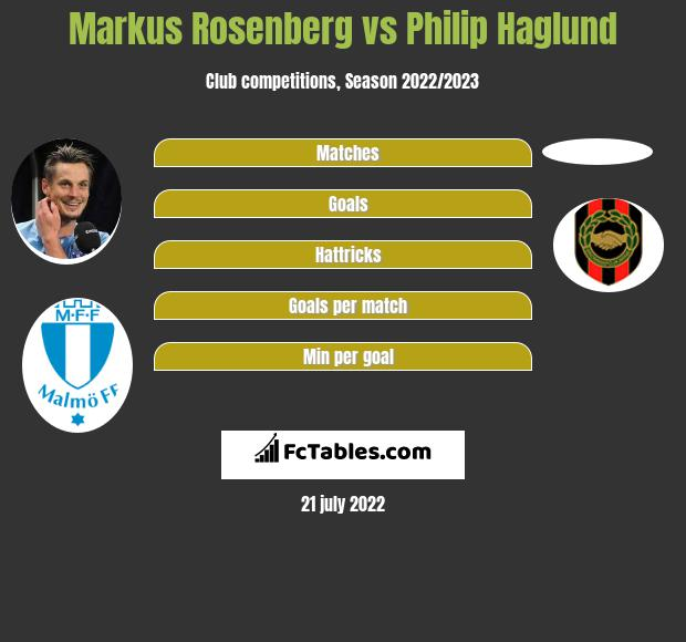 Markus Rosenberg vs Philip Haglund h2h player stats