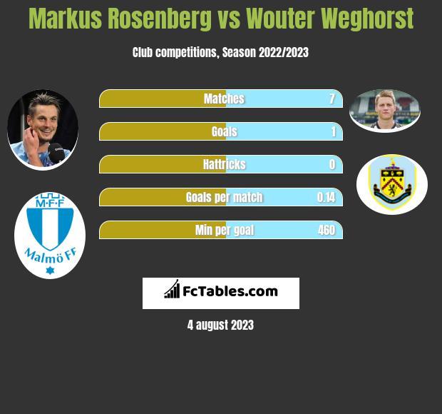 Markus Rosenberg vs Wouter Weghorst h2h player stats